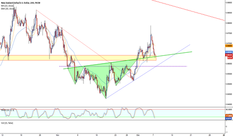NZDUSD: head and shoulder neckline