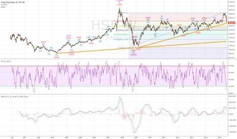 HSI: HSI Perspective
