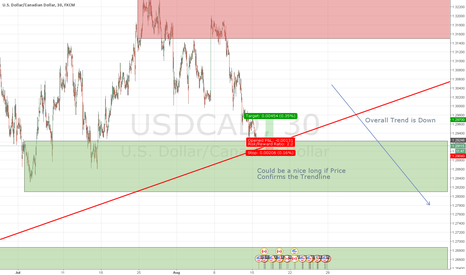 USDCAD: USDCAD Counter Trend