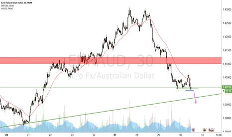 EURAUD: Shortterm downwave ahead?