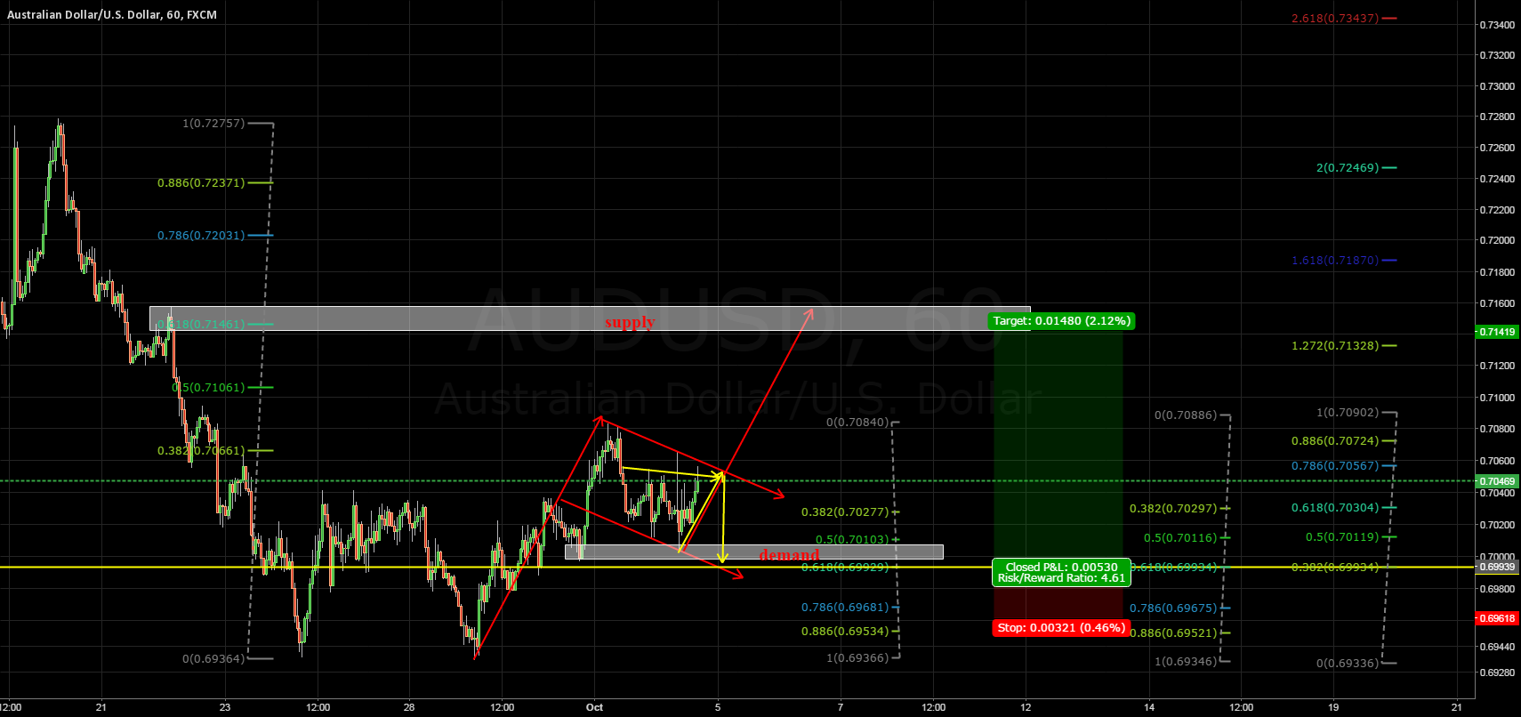 Bullish flag = AUDUSD