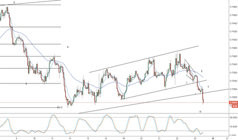 NZDUSD: nzdusd - possible third wave