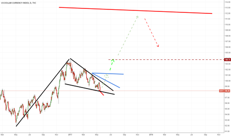 DXY: DXY monster bull setup