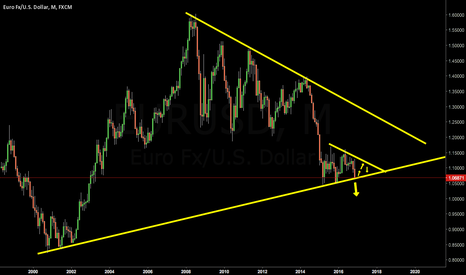 EURUSD: EURUSD Monthly Trendline