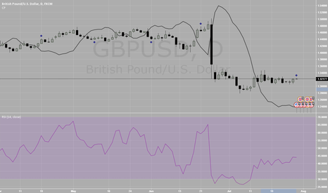 GBPUSD: GBPUSD Timing the run