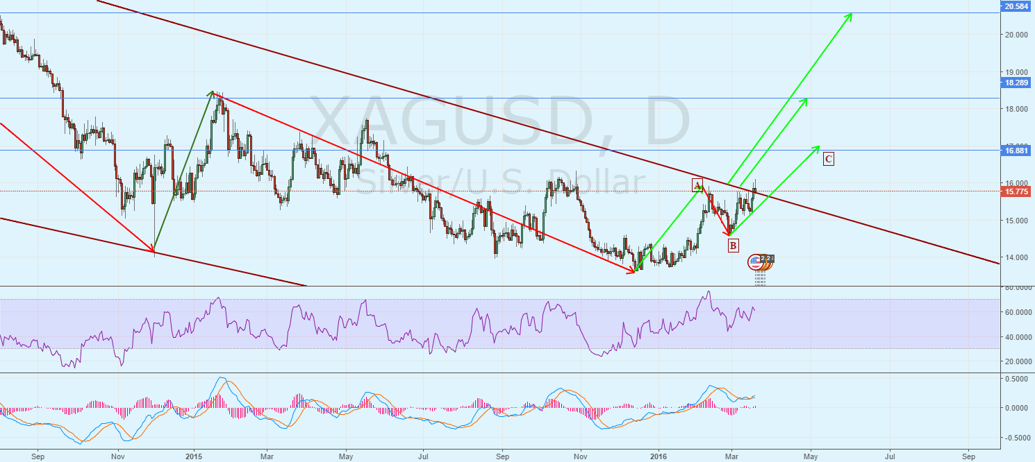 XAGUSD. Breakthrough
