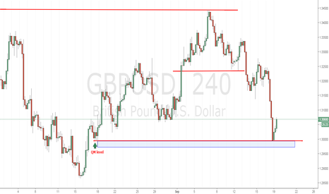 GBPUSD: GBPUSD a setup has appear today