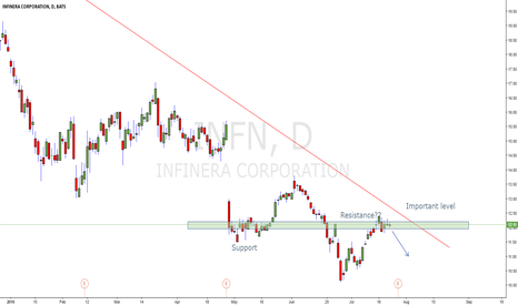 INFN: Possible zone where INFN can go short.