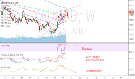 XAUUSD: Gold weekly - Divergences