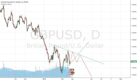 GBPUSD: Short GBP if it go higher