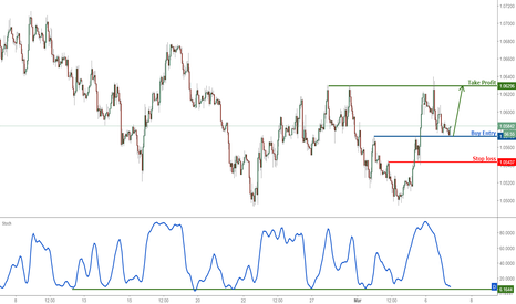 EURUSD: EURUSD profit target reached, time to turn bullish