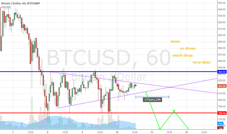 BTCUSD: wow. so draw. much drop. very time. #Bitcoin