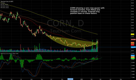 CORN: CORN Showing strong momentum in volume and MACD