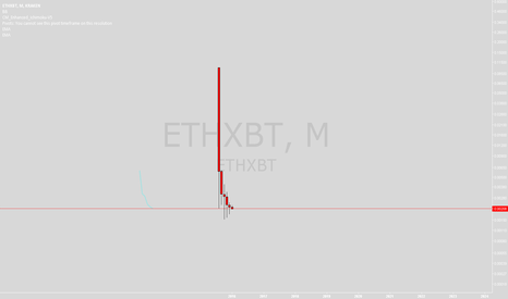 ETHXBT: ETH Best buy in opportunity high time frame.