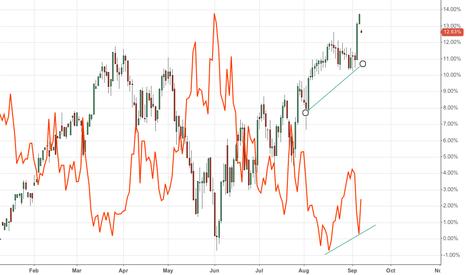 ESU2012: VIX goes higher as $ES_F goes higher