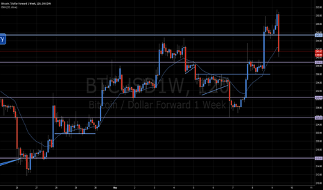 BTCUSD1W: Where will bulls step in?