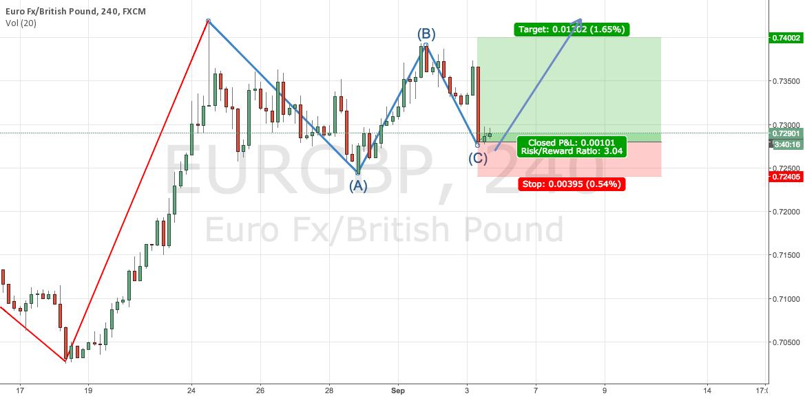 EURGBP Continue Uptrend
