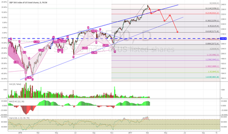 SPX500: A Decent Correction Is Likely Now