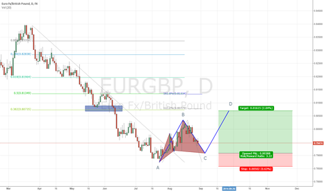 EURGBP: ABCD and Cypher pattern.