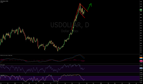 USDOLLAR: $USD going MUCH higher