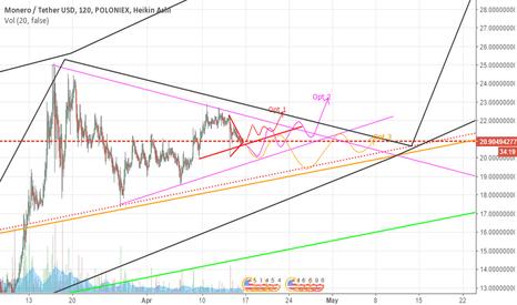 XMRUSDT: XMR short-mid term pressure to continue going up.