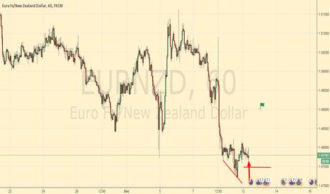 EURNZD: Eurnzd Over Extended Reversal