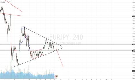 EURJPY: EURJPY Triangle Setup