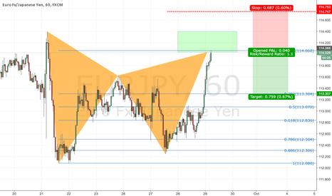EURJPY: Bear gartley on EUR/JPY