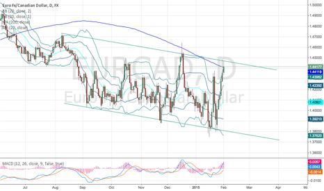 EURCAD: Close below 200ma - look for short