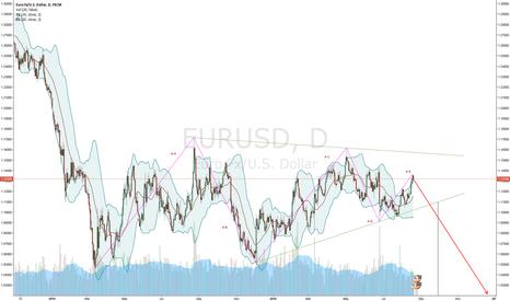 EURUSD: EUR/USD wave 4-E finishing (Nikita FX )