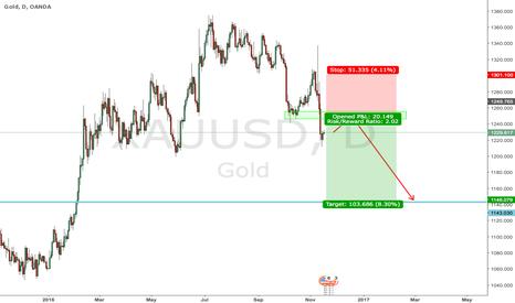 XAUUSD: Watching GOLD