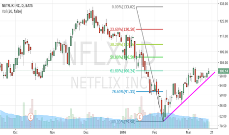 NFLX: $ Nflx . 100.24 Level is Tough  Area.