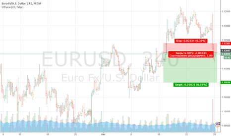 EURUSD: продажа