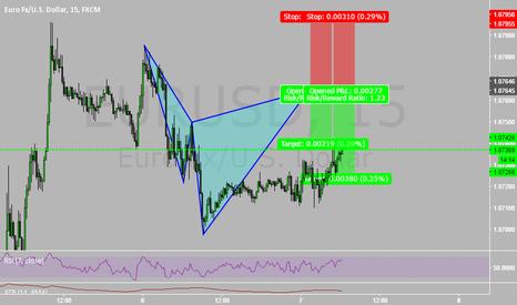 EURUSD: Pro Trader Workshop Live Trading!