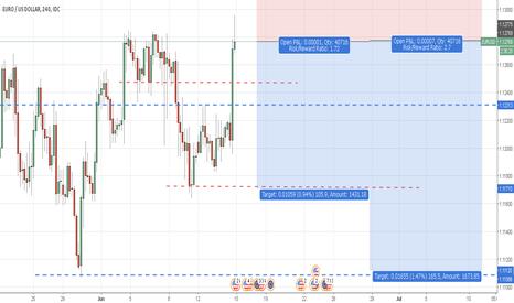 EURUSD: FOMC EURUSD Setup  (IF Actual > Forecast)