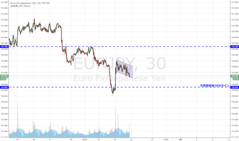 EURJPY: ユーロ円 上昇フラグ形成中か
