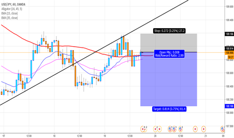 USDJPY: possible continuation