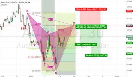 AUDUSD: AUDUSD SHORT CYPHER PATTERN -  COMPLETED - WIN