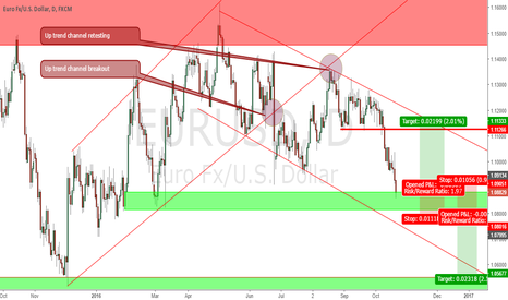 EURUSD: EURUSD at demand zone.