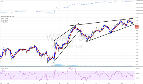 WDAY: $WDAY uh oh...