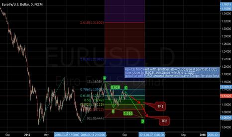 EURUSD: SHORT EURO !!