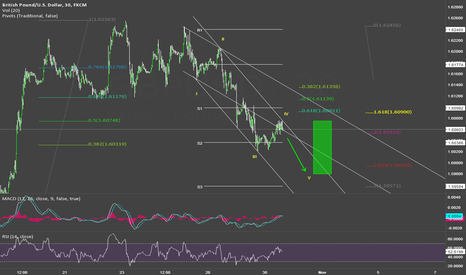 GBPUSD: WAWE 5 IS IN PROGRESS