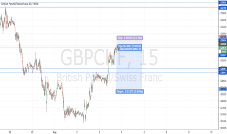 GBPCHF: If there is a rate cut, CHF will appreciate heavily against GBP