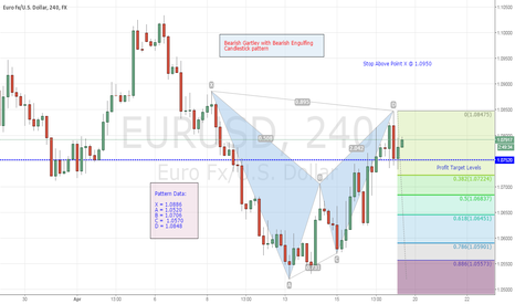 EURUSD: EUR/USD Short Trade off of 4-hr. chart