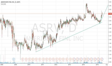 ASRV: ASRV - Best Bank Buy
