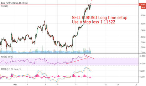 EURUSD: SELL EURUSD Long time setup Use a stop loss 1.11322