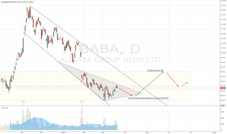 BABA: ALIBABA long trade & entry and exit point