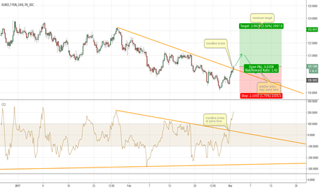 EURJPY: EURJPY Long now or after pullback