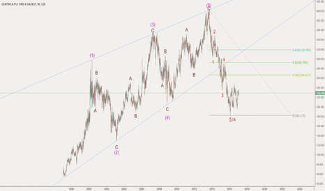 CNA: Centrica PLC - Is that an ending diagonal?