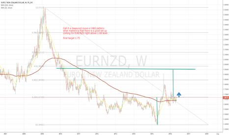 EURNZD: EUR/NZD weekly analysis